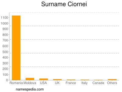 Surname Ciornei