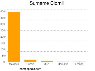 Surname Ciornii