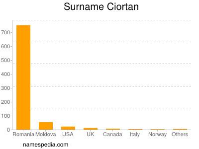 Surname Ciortan