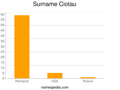 Surname Ciotau