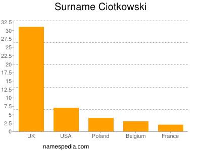 Surname Ciotkowski