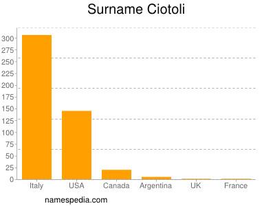 Surname Ciotoli