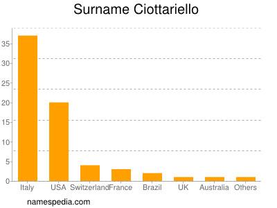 Surname Ciottariello