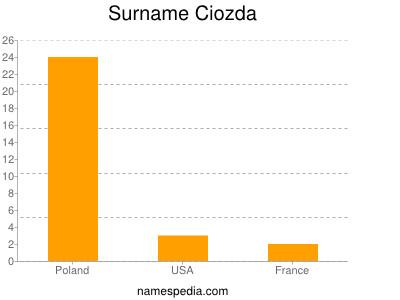 Surname Ciozda
