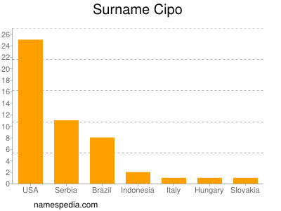 Surname Cipo