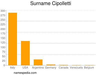 Surname Cipolletti