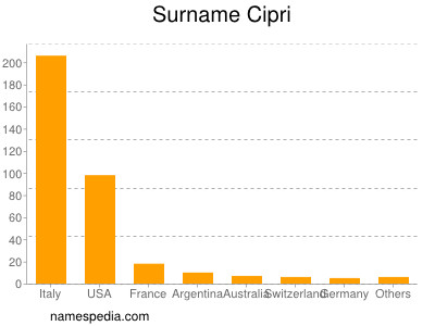 Surname Cipri