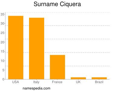 Surname Ciquera