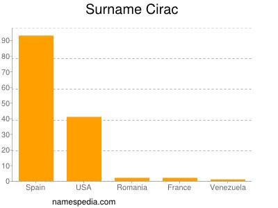 Surname Cirac