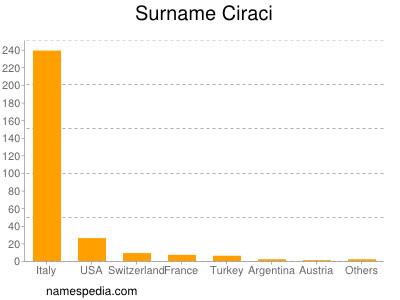 Surname Ciraci