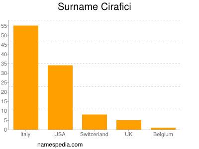Surname Cirafici