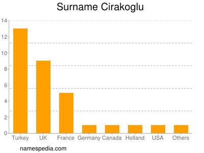 Surname Cirakoglu