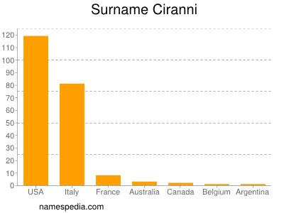 Surname Ciranni