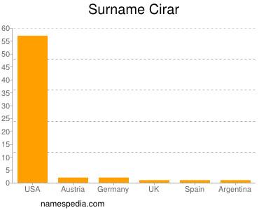 Surname Cirar
