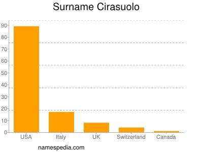 Surname Cirasuolo