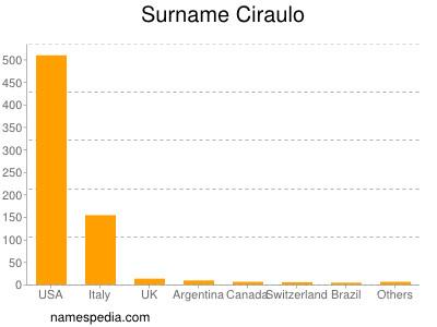 Surname Ciraulo