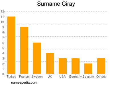 Surname Ciray