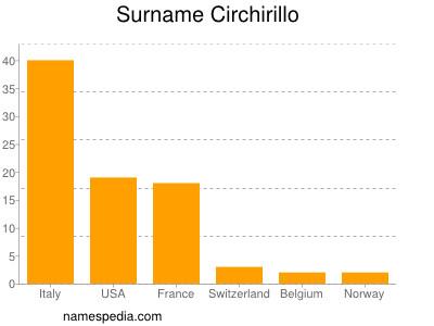 Surname Circhirillo