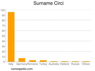 Surname Circi