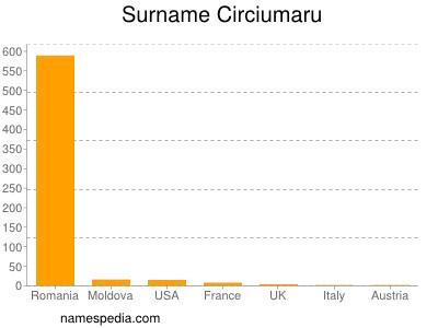 Surname Circiumaru