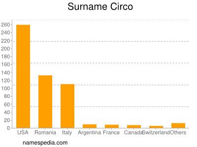 Surname Circo