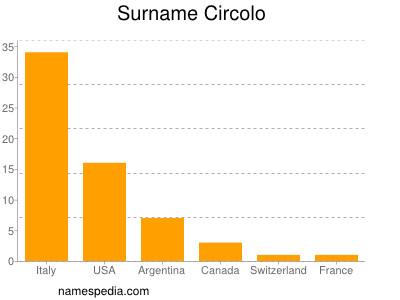 Surname Circolo