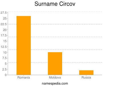 Surname Circov