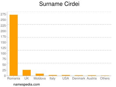 Surname Cirdei