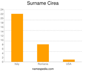 Surname Cirea