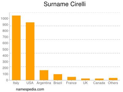 Surname Cirelli