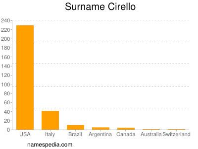 Surname Cirello
