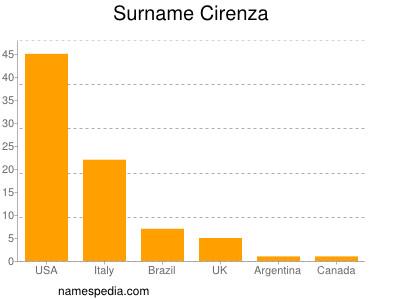 Surname Cirenza