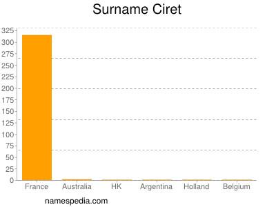 Surname Ciret