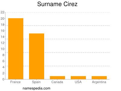 Surname Cirez