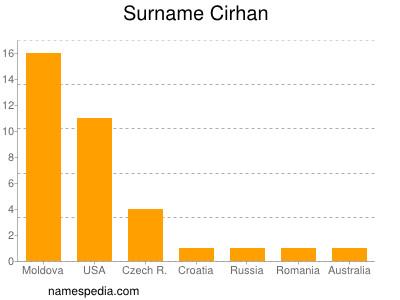 Surname Cirhan