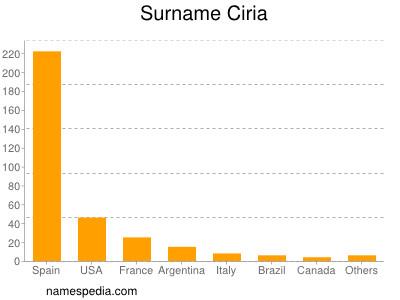 Surname Ciria