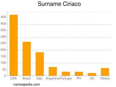 Surname Ciriaco