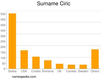 Surname Ciric