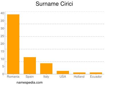 Surname Cirici