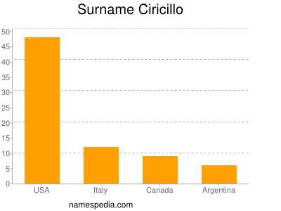 Surname Ciricillo