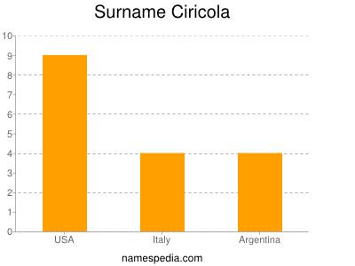 Surname Ciricola