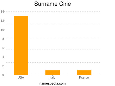 Surname Cirie