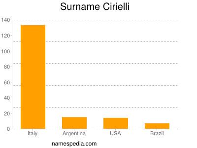 Surname Cirielli