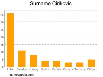 Surname Cirikovic