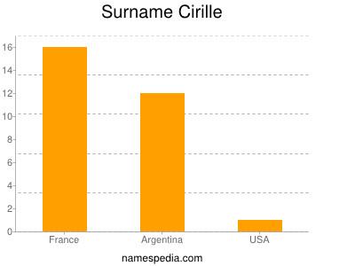 Surname Cirille