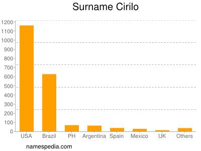 Surname Cirilo