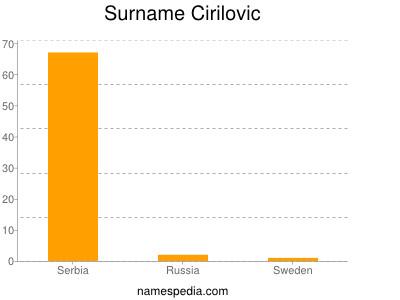 Surname Cirilovic