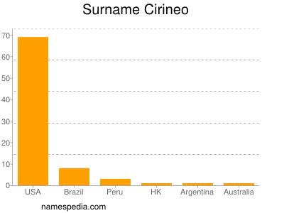 Surname Cirineo