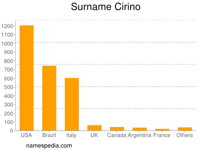 Surname Cirino