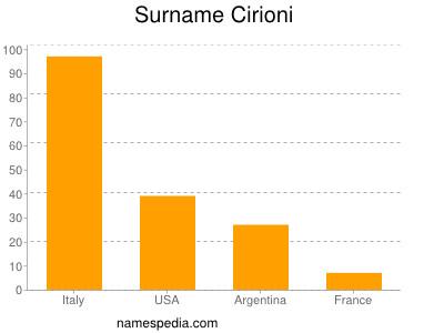 Surname Cirioni